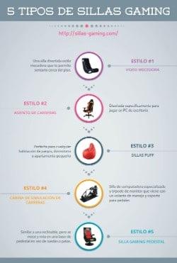 Infografía – 5 tipos de Sillas Gaming